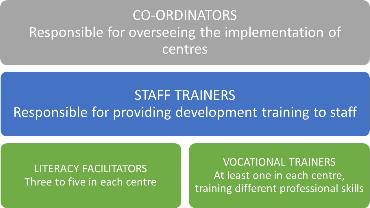 Staff structure in each programme centre