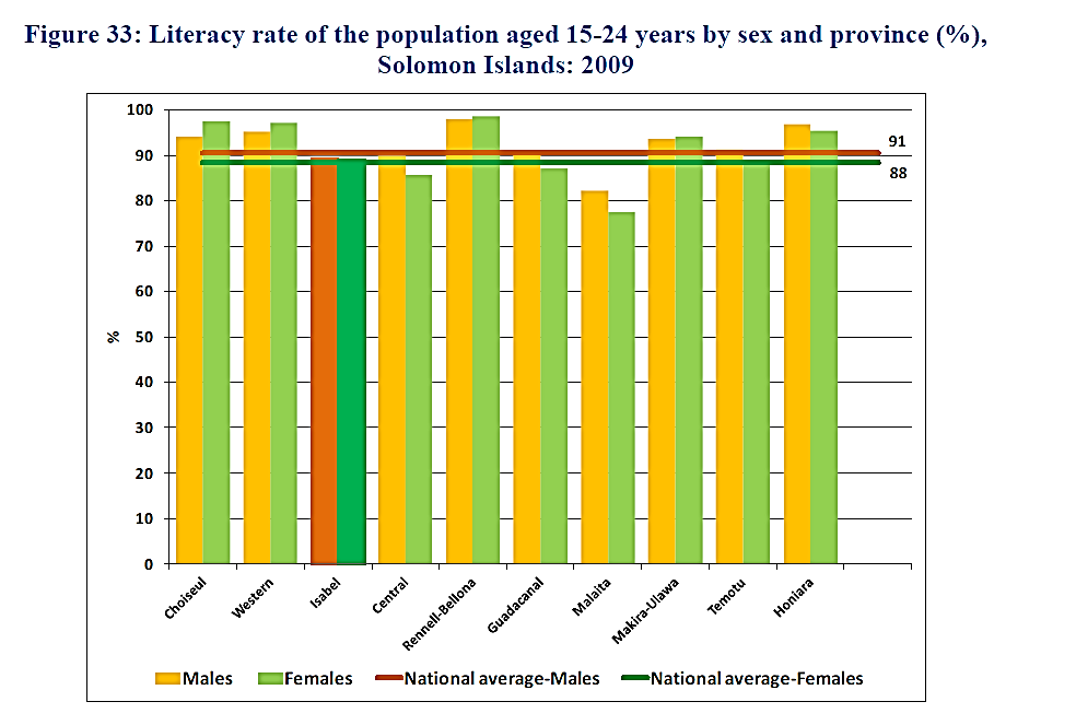 Total youth literacy rate by sex and province, as reported by the national government. Source: Solomon Islands Government, 2009.
