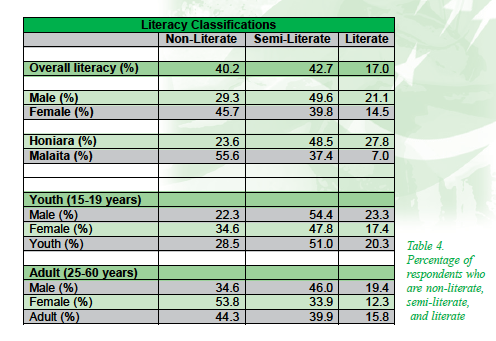 National literacy breakdown by level, sex and age group. Literacy levels were measured using individual assessment. Source: ASPBAE, 2007