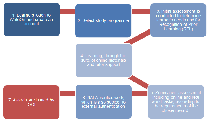 Figure 6: Steps to award certification through WriteOn